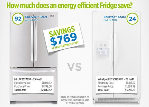 Samsung Leads Energy Efficiency Rankings for Refrigerators