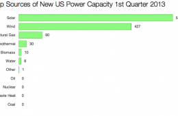 Renewables = 92.1% of new US electricity capacity so far in 2014