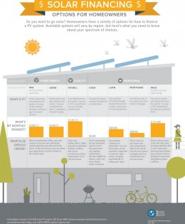 Solar Financing: Options for Homeowners Infographic