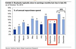 Goldman Makes It Official That the Stock Market is Manipulated, Buybacks Drive Valuations