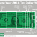 Four Charts Reveal the Hidden Facts of Tax Day