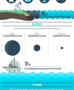 Incredible Infographic Shows How We Have Ruined Our Oceans — and Ourselves as a Result