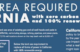 BRILLIANT GRAPHIC SHOWS SURFACE AREA REQUIRED TO POWER CALIFORNIA WITH 100% RENEWABLES